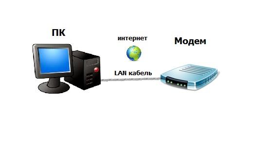 Как сделать из компьютера маршрутизатор - Gksem.ru