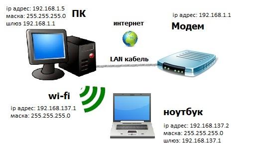 Программа Тестирования Wi Fi
