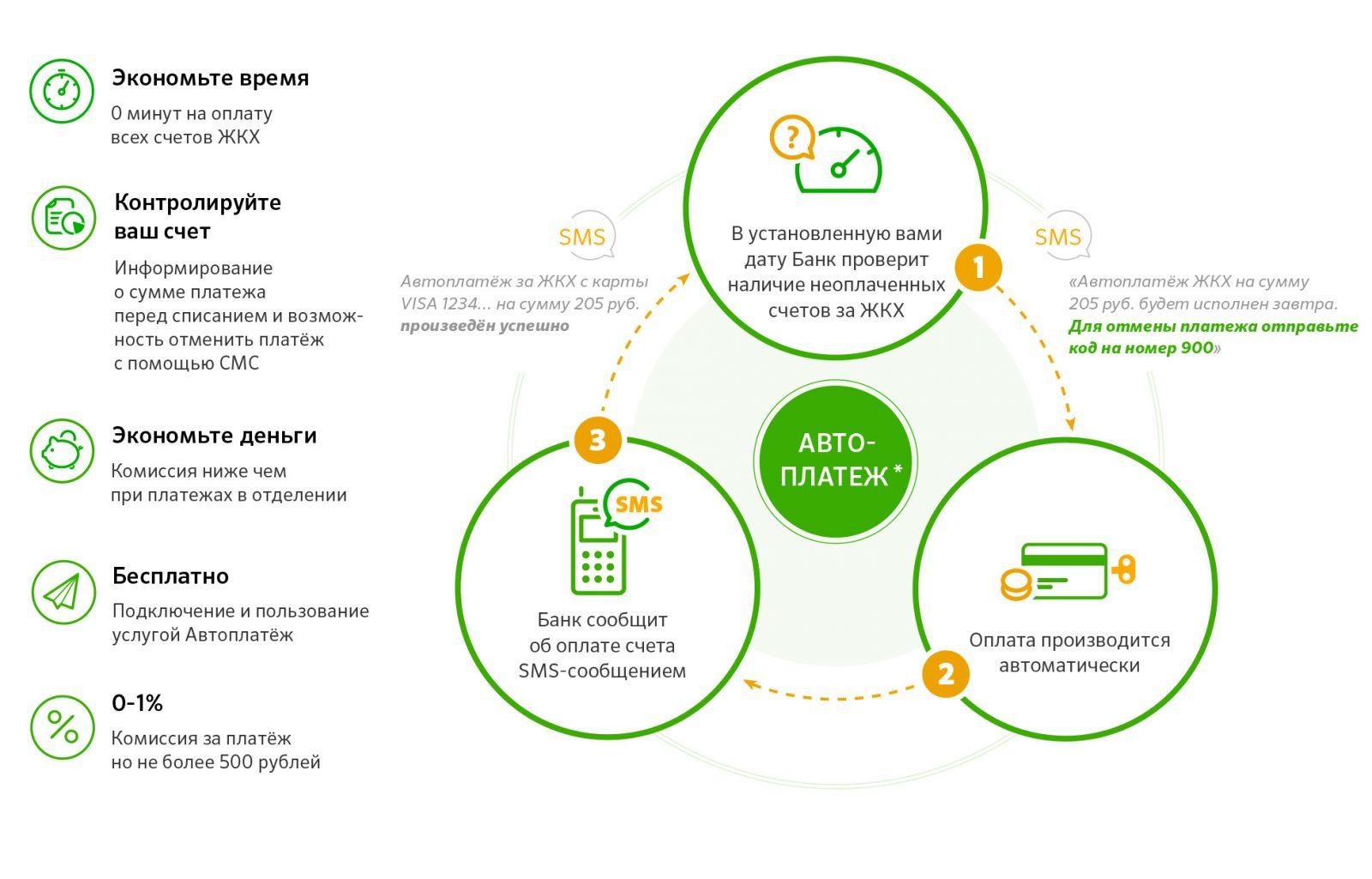Автоплатеж услуг Ростелекома через «Сбербанк Онлайн»
