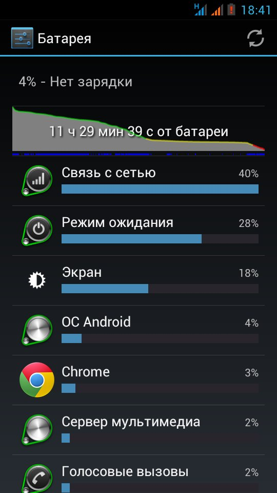 потребление энергии андроид