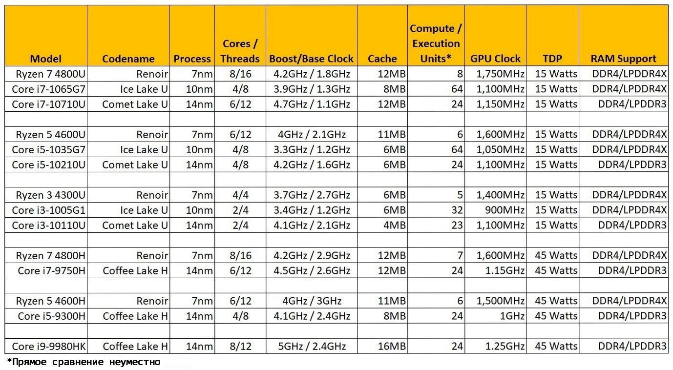 Intel и AMD-главные претенденты на каждый класс процессоров.