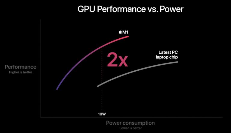 График, показывающий зависимость производительности графического процессора от мощности. Показано, что M1 потребляет меньше энергии и имеет лучшую производительность, чем «Новейший чип для портативных ПК»